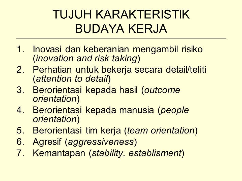 TUJUH KARAKTERISTIK BUDAYA KERJA 1.Inovasi dan keberanian mengambil risiko (inovation and risk taking) 2.Perhatian untuk bekerja secara detail/teliti (attention to detail) 3.Berorientasi kepada hasil (outcome orientation) 4.Berorientasi kepada manusia (people orientation) 5.Berorientasi tim kerja (team orientation) 6.Agresif (aggressiveness) 7.Kemantapan (stability, establisment)