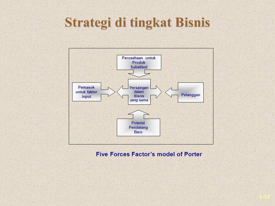 1-13 Strategi di tingkat Bisnis Perusahaan untuk Produk Substituti Pelanggan Persaingan dalam Bisnis yang sama Potensi Pendatang Baru Pemasok untuk faktor input Five Forces Factor's model of Porter