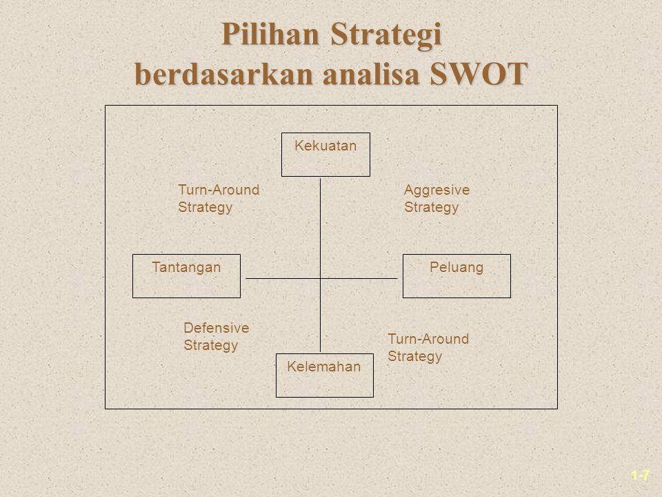1-7 Pilihan Strategi berdasarkan analisa SWOT Kekuatan Kelemahan PeluangTantangan Turn-Around Strategy Aggresive Strategy Defensive Strategy