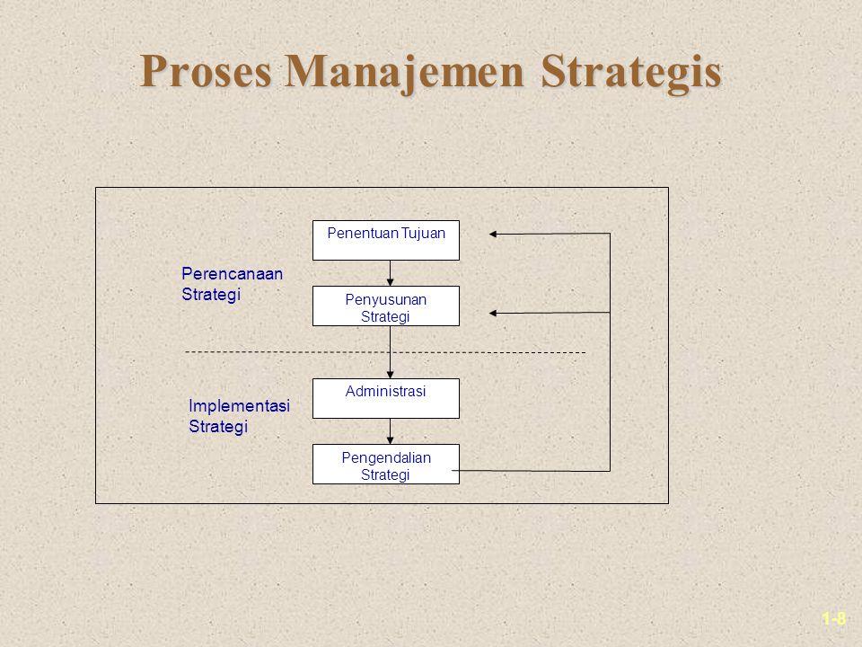 1-8 Proses Manajemen Strategis Penentuan Tujuan Penyusunan Strategi Administrasi Pengendalian Strategi Perencanaan Strategi Implementasi Strategi