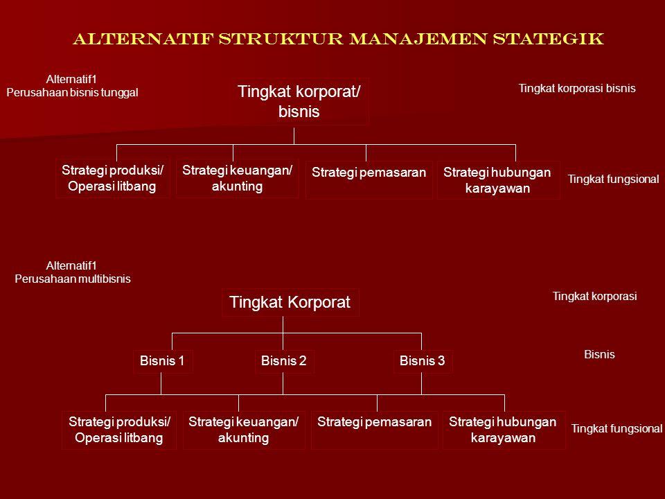 3 Tingkatan Manajemen Strategik Corporate Level ( CEO) Corporate Level ( CEO) - Merumuskan visi dan misi perusahaan - Merumuskan visi dan misi perusah