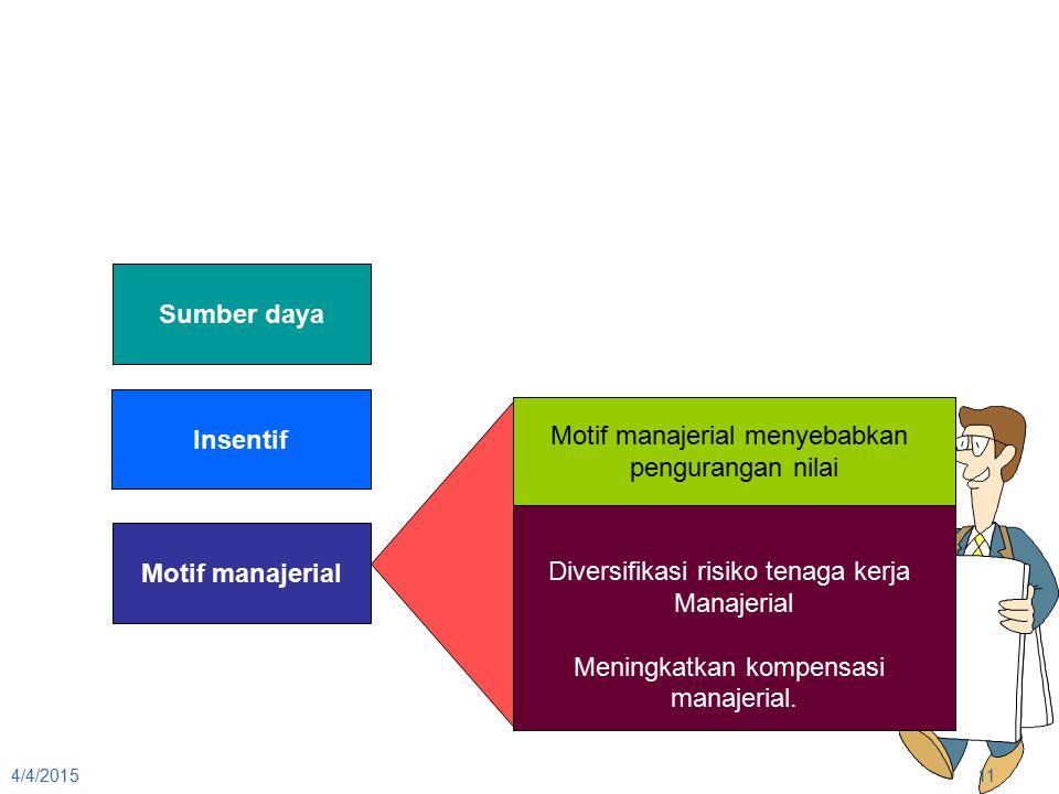4/4/201511 Sumber daya Insentif Motif manajerial Motif manajerial menyebabkan pengurangan nilai Diversifikasi risiko tenaga kerja Manajerial Meningkat