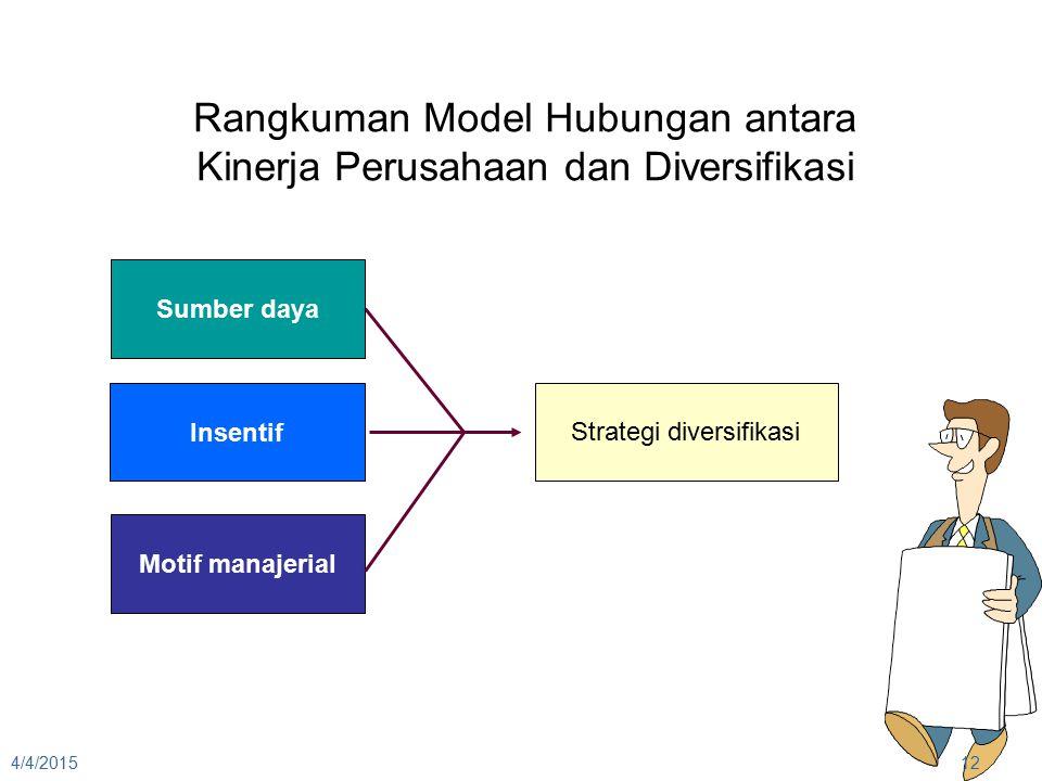 4/4/201512 Sumber daya Insentif Motif manajerial Rangkuman Model Hubungan antara Kinerja Perusahaan dan Diversifikasi Strategi diversifikasi