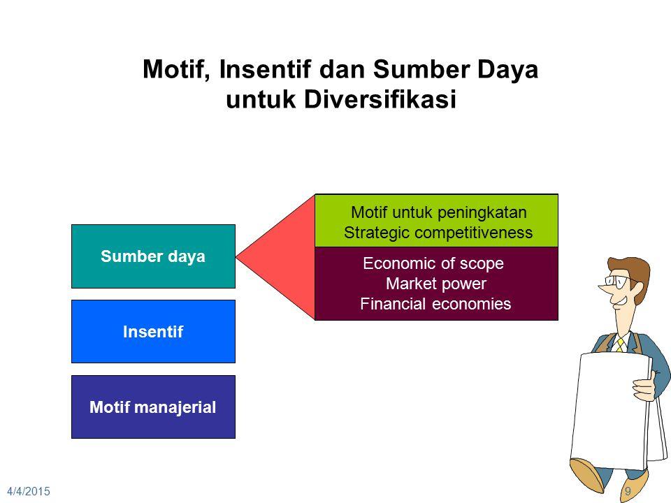 4/4/20159 Motif, Insentif dan Sumber Daya untuk Diversifikasi Sumber daya Insentif Motif manajerial Motif untuk peningkatan Strategic competitiveness