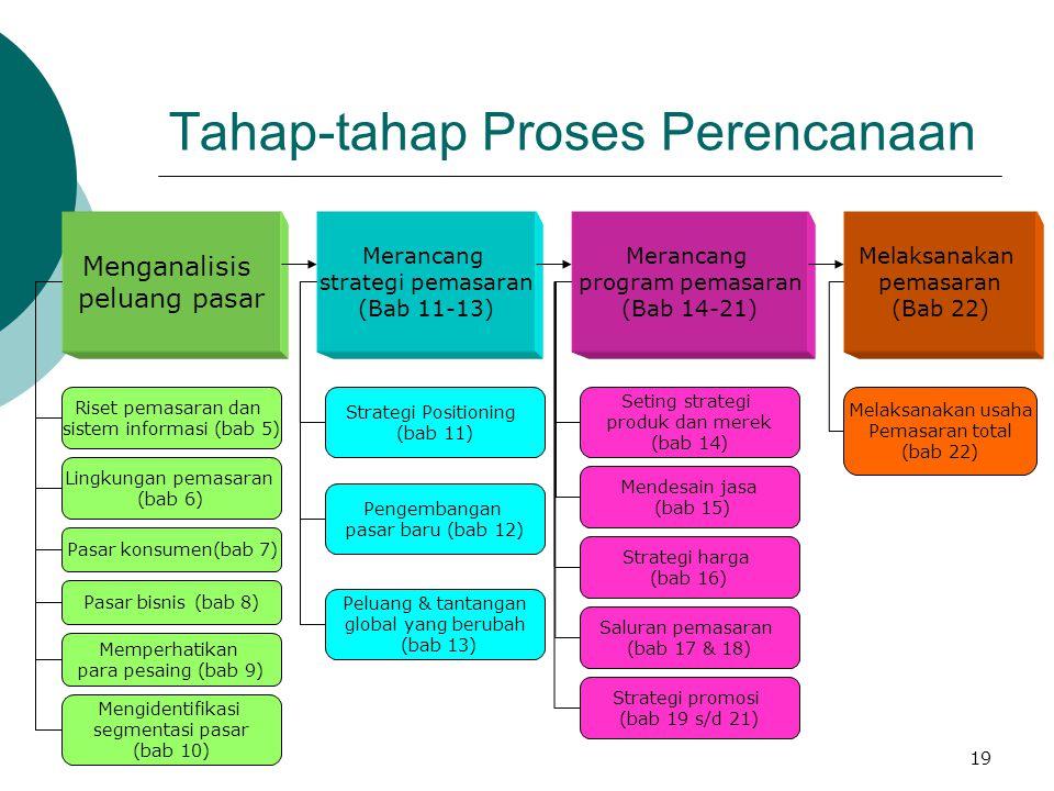 19 Tahap-tahap Proses Perencanaan Menganalisis peluang pasar Merancang strategi pemasaran (Bab 11-13) Merancang program pemasaran (Bab 14-21) Riset pe
