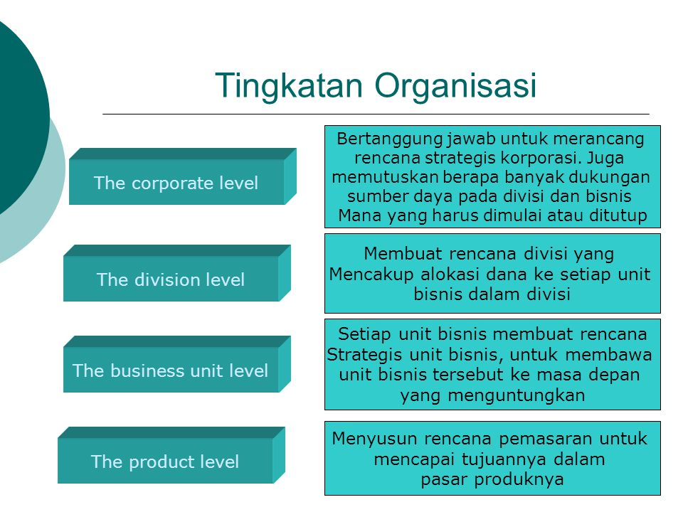 14 Permasalahan Dengan Menggunakan Pendekatan Matriks Can be Difficult, Time-Consuming, & Costly to Implement Difficult to Define SBU's & Measure Market Share/ Growth Focus on Current Businesses, But Not future Planning Can Lead to Unwise Expansion or Diversification