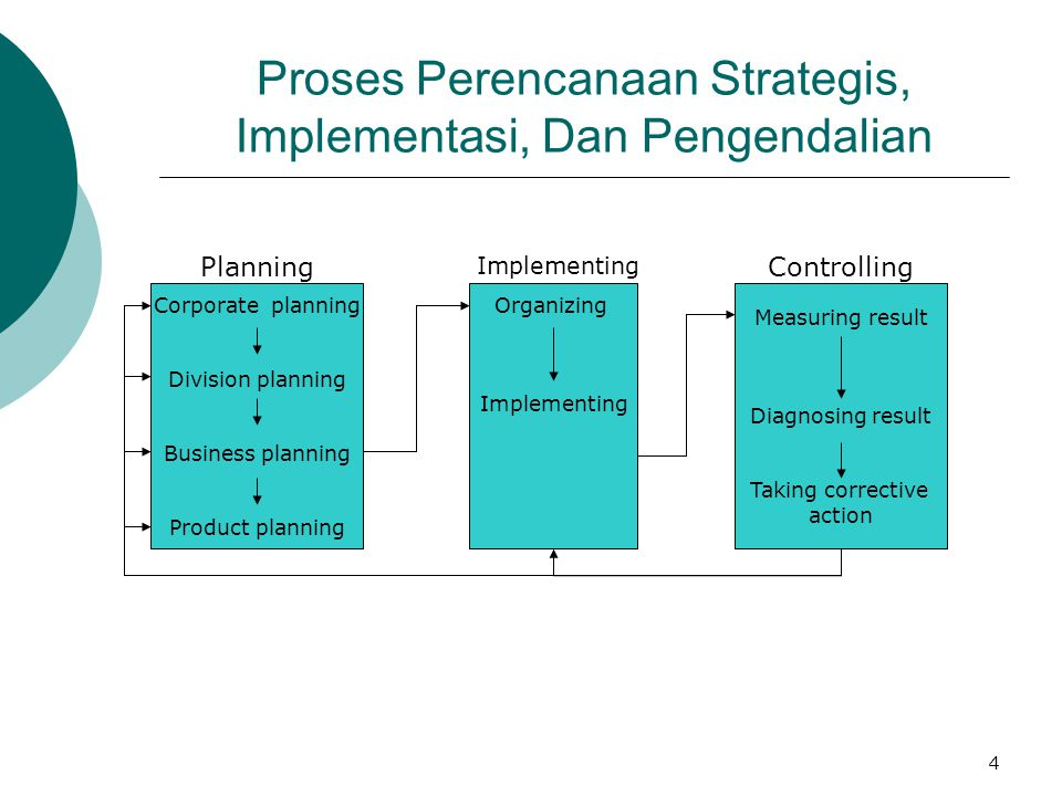 4 Proses Perencanaan Strategis, Implementasi, Dan Pengendalian Corporate planning Division planning Business planning Product planning Organizing Impl
