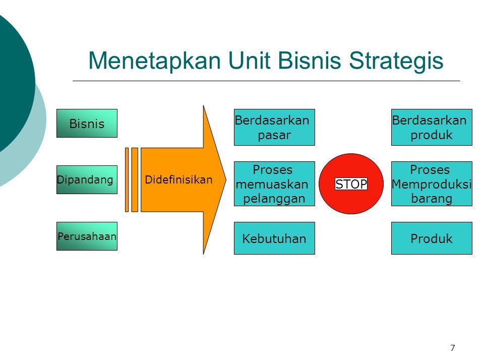 7 Menetapkan Unit Bisnis Strategis Bisnis Berdasarkan pasar Berdasarkan produk Didefinisikan STOP Dipandang Perusahaan Proses memuaskan pelanggan Pros
