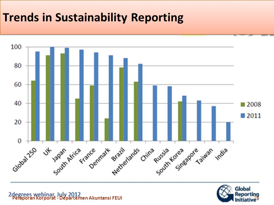 Trends in Sustainability Reporting 14 Pelaporan Korporat - Departemen Akuntansi FEUI