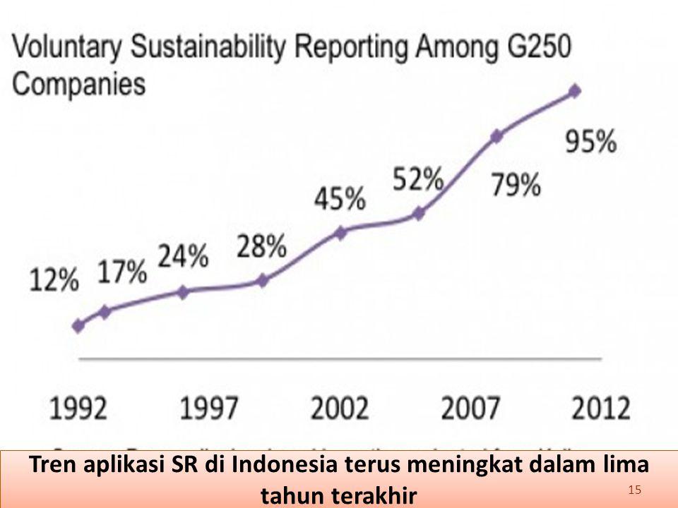 Tren aplikasi SR di Indonesia terus meningkat dalam lima tahun terakhir 15