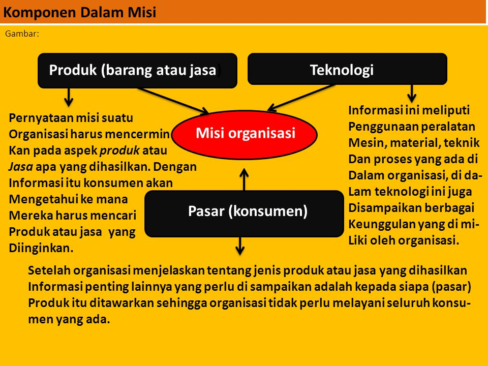 B. Proses Manjemen Strategi. Proses Manjemen Strategi biasanya terdiri dari lima tahap diantaranya : 1. Analisa Lingkungan. 2. Misi dan Tujuan.3. Peru