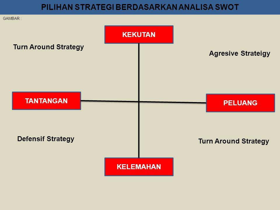 Proses Manajemen Strategi : (Gambar) Gaar : Tahap 1 : Anlisa Lingkungan  Ekternal  Internal Tahap 2 : Penetapan misi dan tujuan Tahap 3 : Perumusan
