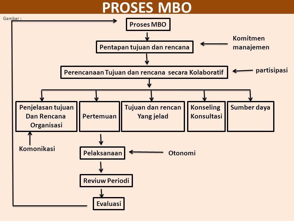 Kekuatan dan Kelemahan MBO Kekutan MBO melakukan integrasi fungsi perencanaan dan pengawasan ke dalam suatu sistem rasional dalam manajemen. MBO mendo