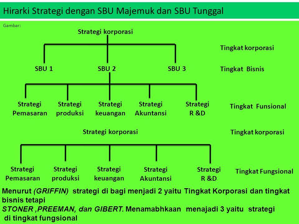 Hirarki Strategi dengan SBU Majemuk dan SBU Tunggal Gambar: Strategi korporasi Tingkat korporasi SBU 1SBU 2SBU 3 Strategi Pemasaran Strategi produksi Strategi keuangan Strategi Akuntansi Strategi R &D Strategi korporasi Tingkat Bisnis Tingkat Funsional Tingkat korporasi Tingkat Fungsional Strategi Pemasaran Strategi produksi Strategi keuangan Strategi Akuntansi Strategi R &D Menurut (GRIFFIN) strategi di bagi menjadi 2 yaitu Tingkat Korporasi dan tingkat bisnis tetapi STONER,PREEMAN, dan GIBERT.
