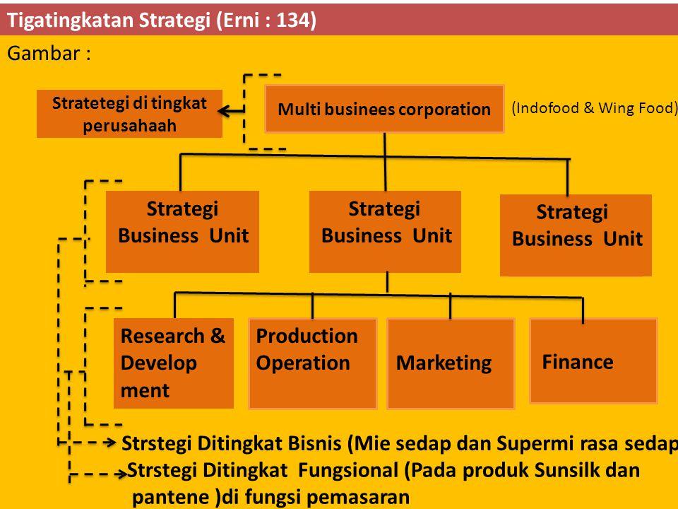 Hirarki Strategi dengan SBU Majemuk dan SBU Tunggal Gambar: Strategi korporasi Tingkat korporasi SBU 1SBU 2SBU 3 Strategi Pemasaran Strategi produksi