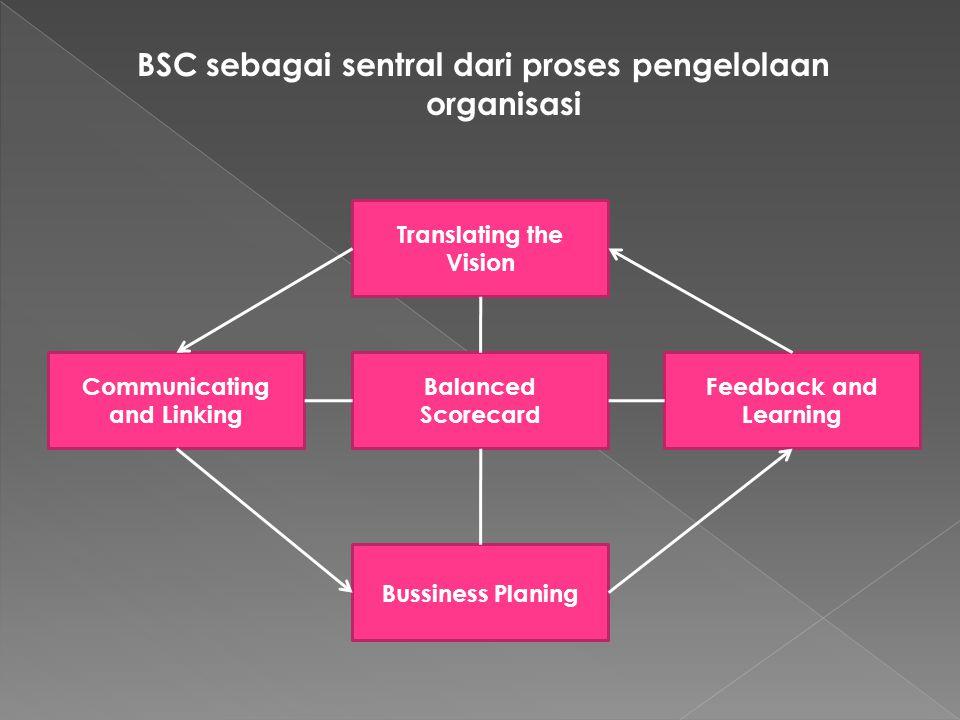 BSC sebagai sentral dari proses pengelolaan organisasi Translating the Vision Communicating and Linking Bussiness Planing Feedback and Learning Balanc