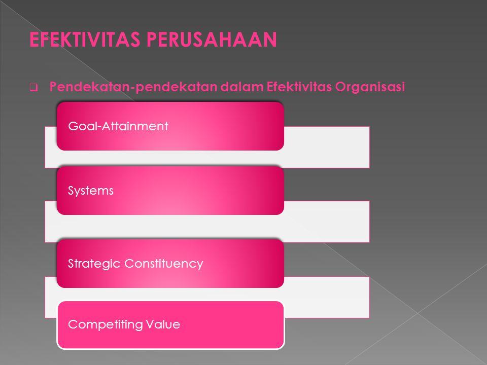 EFEKTIVITAS PERUSAHAAN  Pendekatan-pendekatan dalam Efektivitas Organisasi Goal-AttainmentSystemsStrategic ConstituencyCompetiting Value