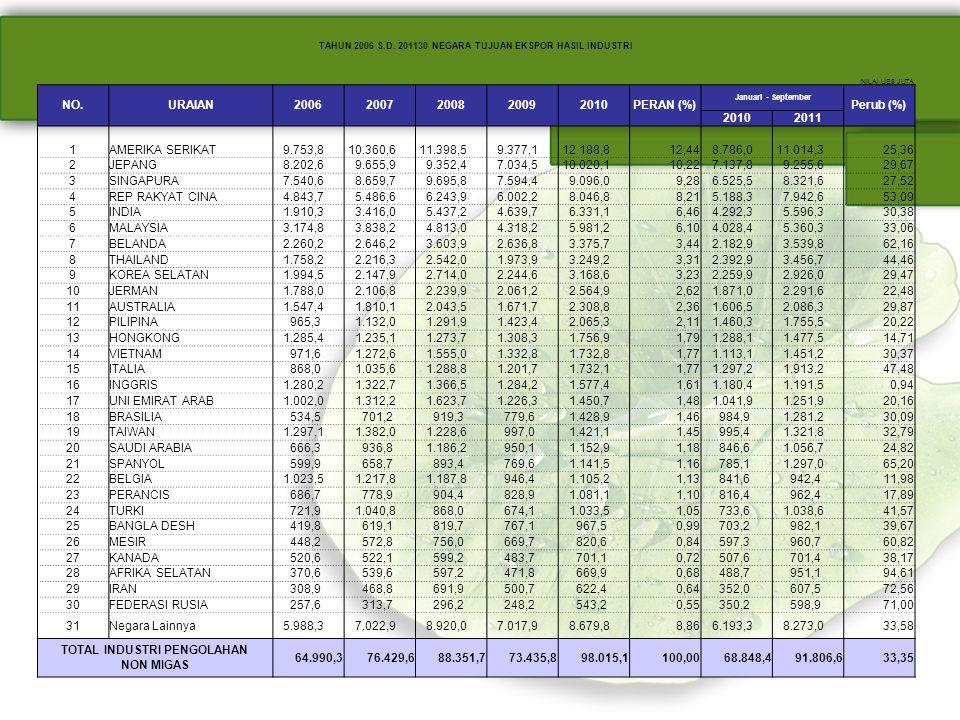 TAHUN 2006 S.D. 201130 NEGARA TUJUAN EKSPOR HASIL INDUSTRI NILAI US$ JUTA NO.URAIAN20062007200820092010PERAN (%) Januari - September Perub (%) 2010201