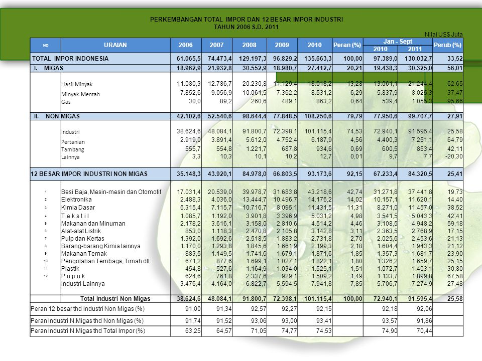 PERKEMBANGAN TOTAL IMPOR DAN 12 BESAR IMPOR INDUSTRI TAHUN 2006 S.D. 2011 Nilai US$ Juta NO URAIAN20062007200820092010Peran (%) Jan - Sept Perub (%) 2
