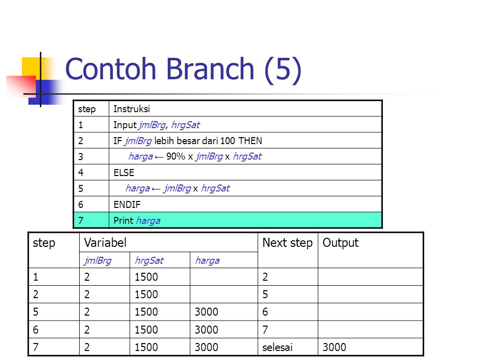 Contoh Branch (5) stepInstruksi 1Input jmlBrg, hrgSat 2IF jmlBrg lebih besar dari 100 THEN 3 harga ← 90% x jmlBrg x hrgSat 4ELSE 5 harga ← jmlBrg x hr