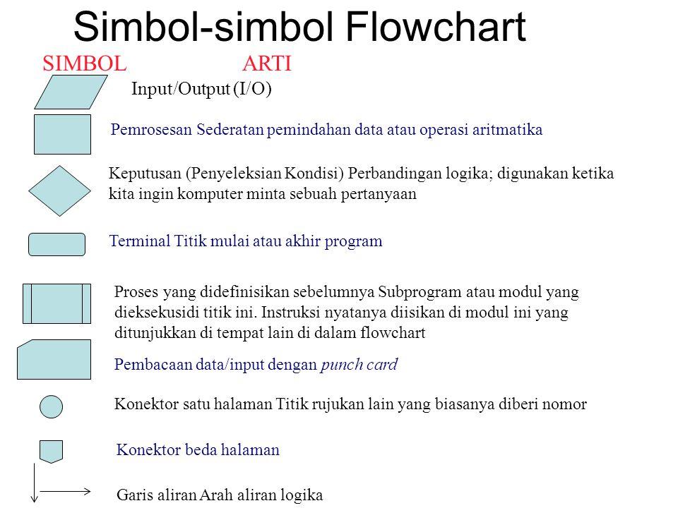 Simbol-simbol Flowchart Input/Output (I/O) SIMBOLARTI Pemrosesan Sederatan pemindahan data atau operasi aritmatika Keputusan (Penyeleksian Kondisi) Pe