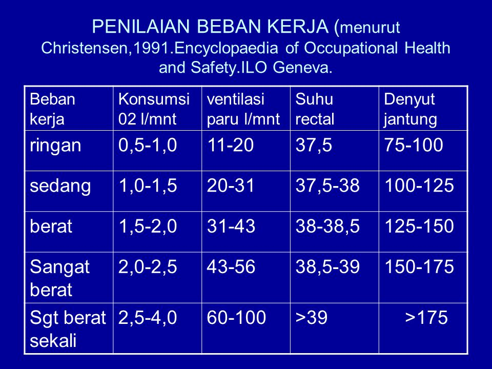 PENILAIAN BEBAN KERJA ( menurut Christensen,1991.Encyclopaedia of Occupational Health and Safety.ILO Geneva. Beban kerja Konsumsi 02 l/mnt ventilasi p