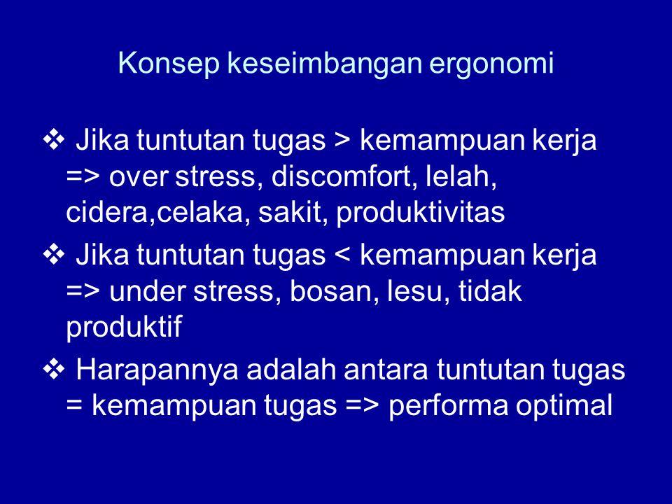 Konsep keseimbangan ergonomi  Jika tuntutan tugas > kemampuan kerja => over stress, discomfort, lelah, cidera,celaka, sakit, produktivitas  Jika tun