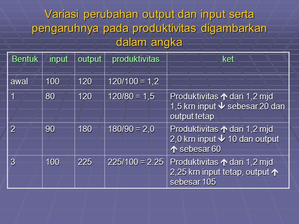 Variasi perubahan output dan input serta pengaruhnya pada produktivitas digambarkan dalam angka Bentukinputoutputproduktivitasket awal100120 120/100 = 1,2 180120 120/80 = 1,5 Produktivitas  dari 1,2 mjd 1,5 krn input  sebesar 20 dan output tetap 290180 180/90 = 2,0 Produktivitas  dari 1,2 mjd 2,0 krn input  10 dan output  sebesar 60 3100225 225/100 = 2.25 Produktivitas  dari 1,2 mjd 2,25 krn input tetap, output  sebesar 105