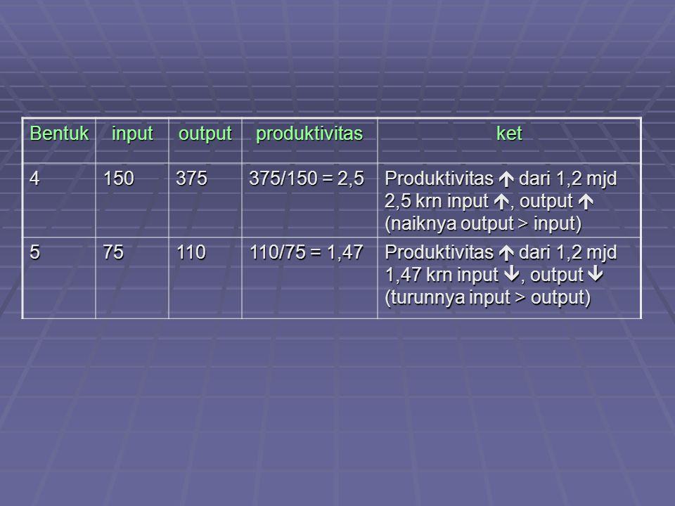 Bentukinputoutputproduktivitasket 4150375 375/150 = 2,5 Produktivitas  dari 1,2 mjd 2,5 krn input , output  (naiknya output > input) 575110 110/75 = 1,47 Produktivitas  dari 1,2 mjd 1,47 krn input , output  (turunnya input > output)