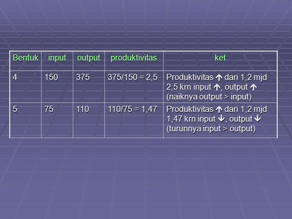 Bentukinputoutputproduktivitasket 4150375 375/150 = 2,5 Produktivitas  dari 1,2 mjd 2,5 krn input , output  (naiknya output > input) 575110 110/75