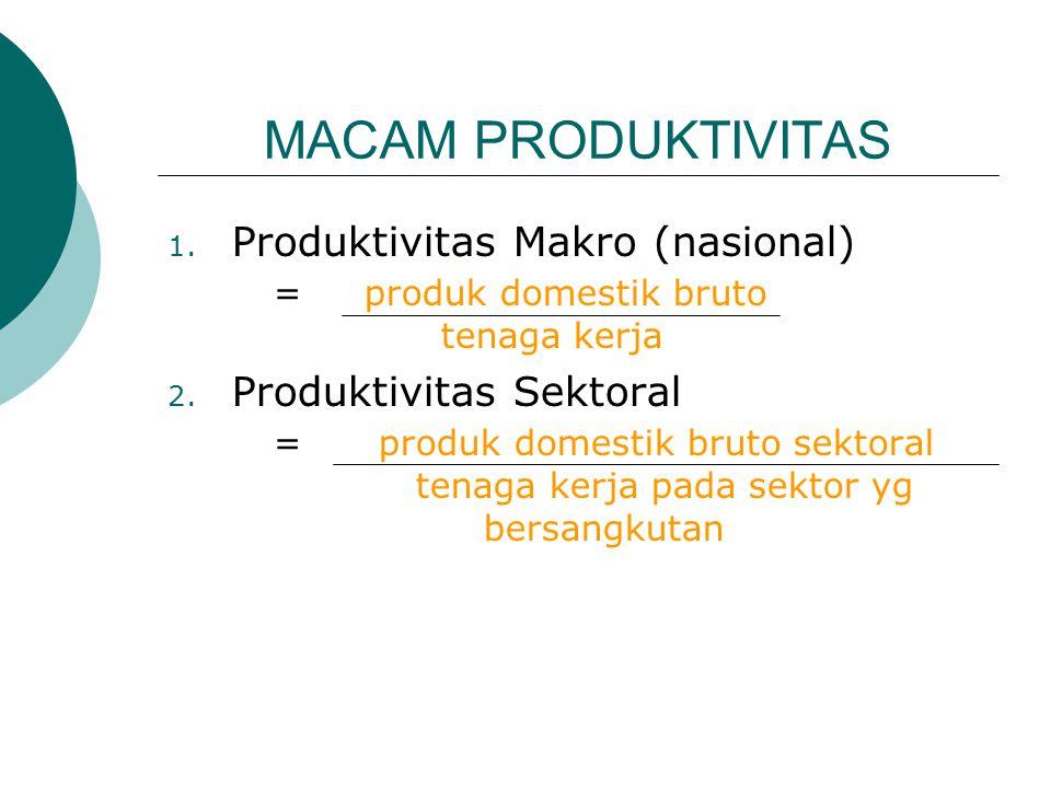 MACAM PRODUKTIVITAS 1. Produktivitas Makro (nasional) = produk domestik bruto tenaga kerja 2. Produktivitas Sektoral =produk domestik bruto sektoral t