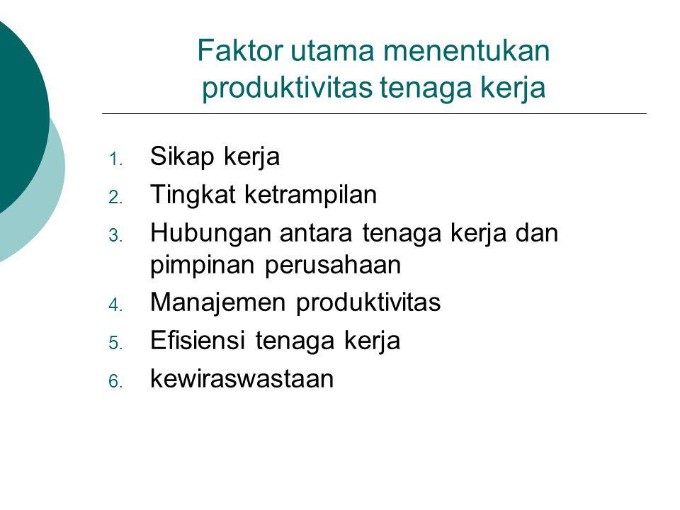 Faktor utama menentukan produktivitas tenaga kerja  Sikap kerja  Tingkat ketrampilan  Hubungan antara tenaga kerja dan pimpinan perusahaan  Manajemen produktivitas  Efisiensi tenaga kerja  kewiraswastaan