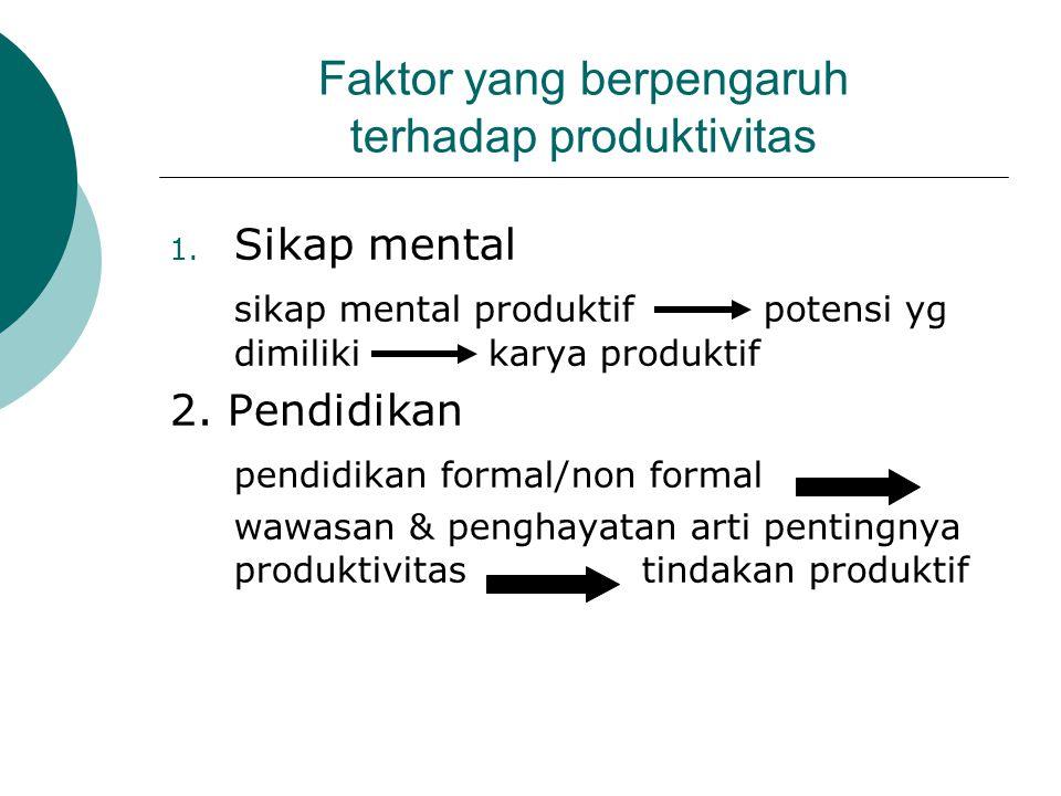 Faktor yang berpengaruh terhadap produktivitas 1. Sikap mental sikap mental produktif potensi yg dimilikikarya produktif 2. Pendidikan pendidikan form