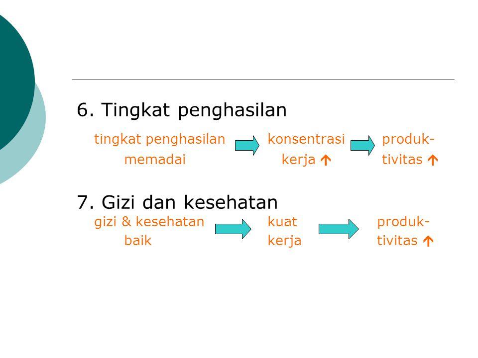 6.Tingkat penghasilan tingkat penghasilan konsentrasi produk- memadai kerja  tivitas  7.