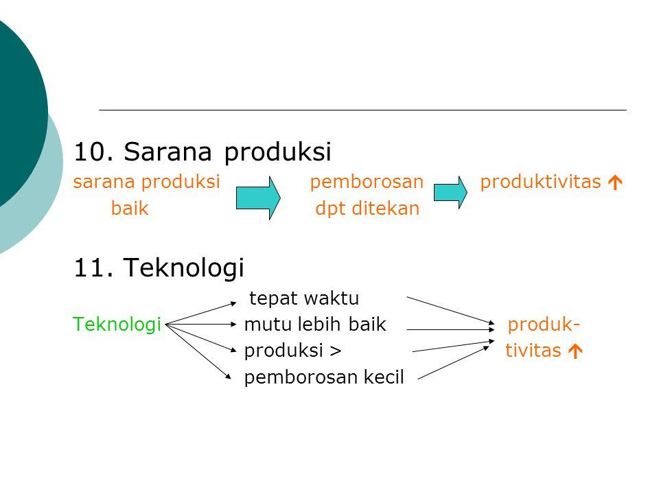 10. Sarana produksi sarana produksi pemborosan produktivitas  baik dpt ditekan 11. Teknologi tepat waktu Teknologi mutu lebih baik produk- produksi >
