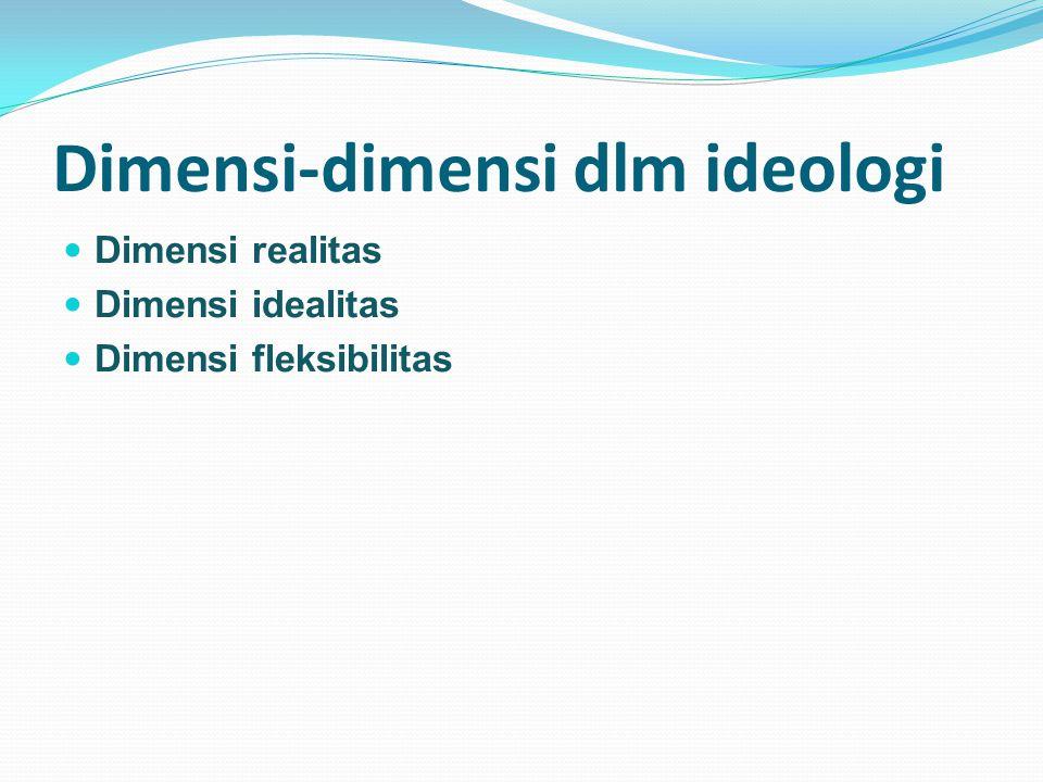 Dimensi-dimensi dlm ideologi Dimensi realitas Dimensi idealitas Dimensi fleksibilitas