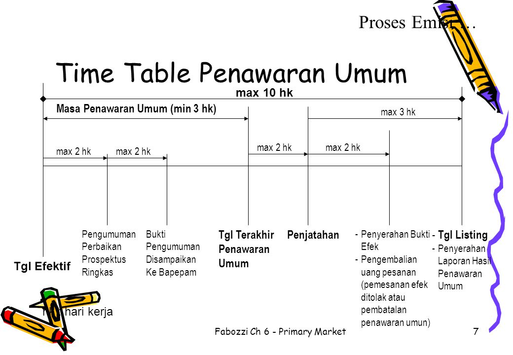 Fabozzi Ch 6 - Primary Market7 Time Table Penawaran Umum Tgl Efektif Tgl Terakhir Penawaran Umum Penjatahan Pengumuman Perbaikan Prospektus Ringkas Bu