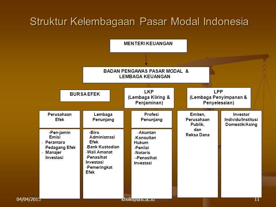 04/04/2015kholil@uns.ac.id11 Struktur Kelembagaan Pasar Modal Indonesia MENTERI KEUANGAN BADAN PENGAWAS PASAR MODAL & LEMBAGA KEUANGAN BURSA EFEK LKP (Lembaga Kliring & Penjaminan) LPP (Lembaga Penyimpanan & Penyelesaian) Perusahaan Efek Emiten, Perusahaan Publik, dan Reksa Dana Lembaga Penunjang Profesi Penunjang -Pen-jamin Emisi - Perantara Pedagang Efek - Manajer Investasi -Biro Administrasi Efek - Bank Kustodian - Wali Amanat - Penasihat Investasi - Pemeringkat Efek - Akuntan - Konsultan Hukum - Penilai - Notaris - -Penasihat Investasi Investor Individu/Institusi Domestik/Asing