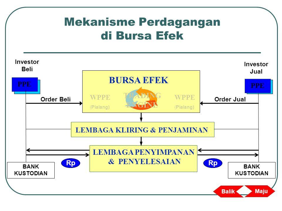 Mekanisme Perdagangan di Bursa Efek TRADING ENGINE BURSA EFEK WPPE (Pialang) LEMBAGA KLIRING & PENJAMINAN LEMBAGA PENYIMPANAN & PENYELESAIAN BANK KUST