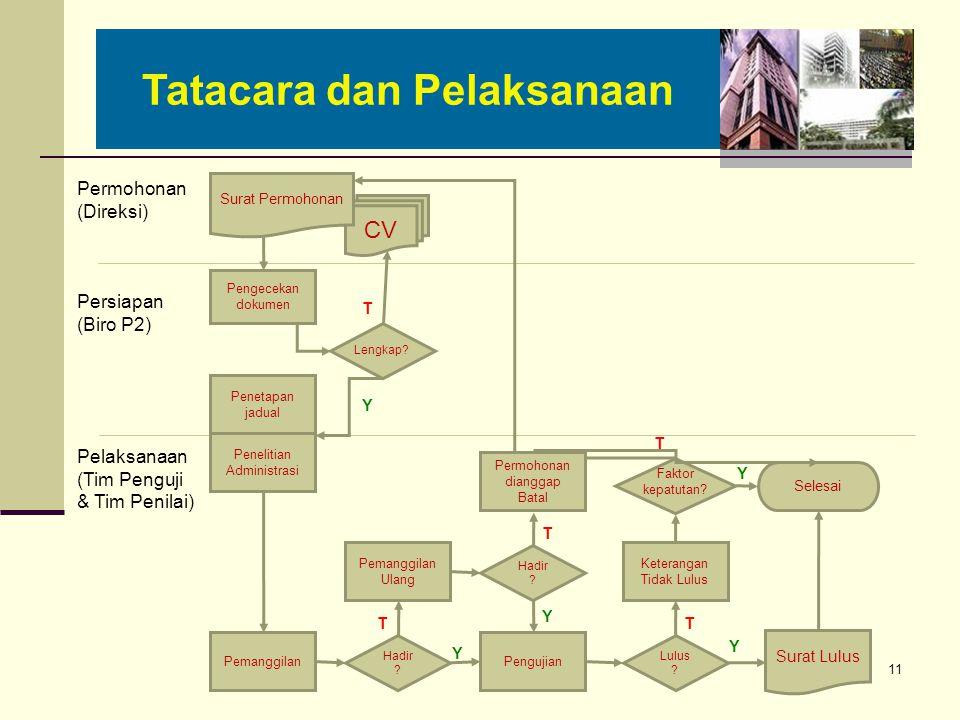Tatacara dan Pelaksanaan 11 Permohonan (Direksi) Persiapan (Biro P2) CV Pelaksanaan (Tim Penguji & Tim Penilai) Pengecekan dokumen T Penetapan jadual Penelitian Administrasi Pemanggilan Y Hadir .