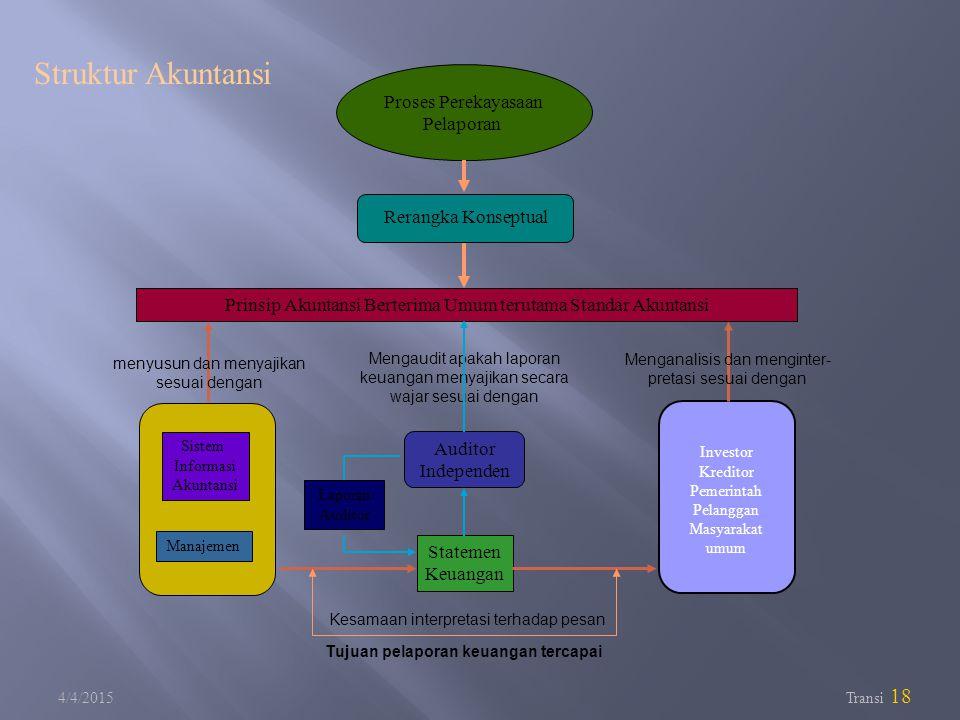 4/4/2015 Transi 18 Statemen Keuangan Prinsip Akuntansi Berterima Umum terutama Standar Akuntansi Struktur Akuntansi Manajemen Sistem Informasi Akuntan