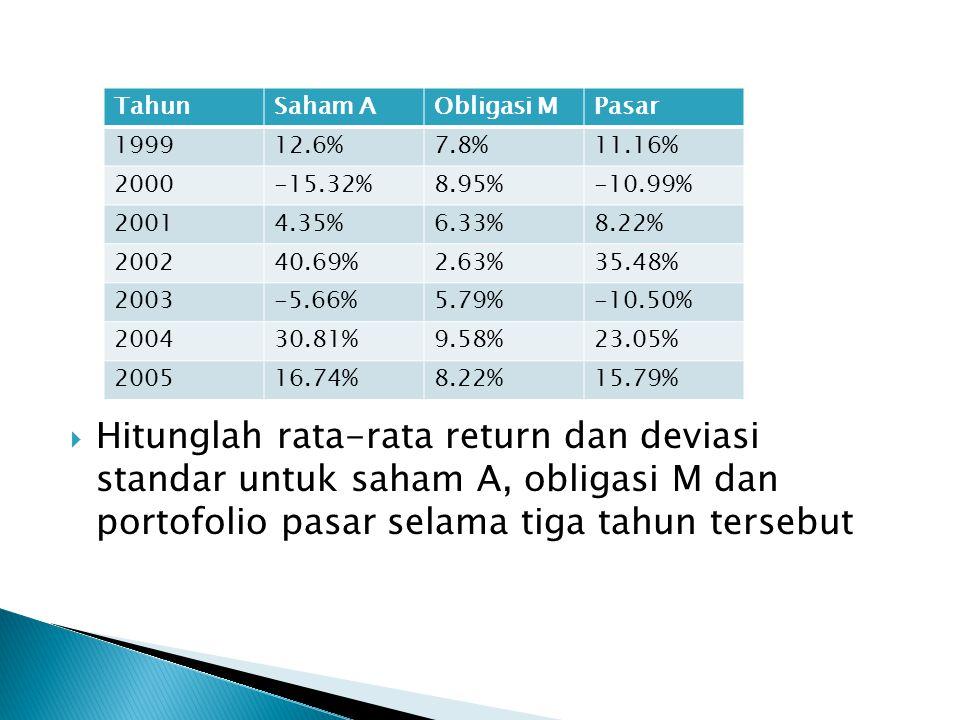  Hitunglah rata-rata return dan deviasi standar untuk saham A, obligasi M dan portofolio pasar selama tiga tahun tersebut TahunSaham AObligasi MPasar 199912.6%7.8%11.16% 2000-15.32%8.95%-10.99% 20014.35%6.33%8.22% 200240.69%2.63%35.48% 2003-5.66%5.79%-10.50% 200430.81%9.58%23.05% 200516.74%8.22%15.79%