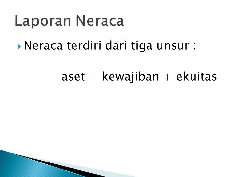  Neraca terdiri dari tiga unsur : aset = kewajiban + ekuitas
