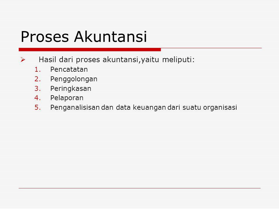 Proses Akuntansi  Hasil dari proses akuntansi,yaitu meliputi: 1.Pencatatan 2.Penggolongan 3.Peringkasan 4.Pelaporan 5.Penganalisisan dan data keuanga