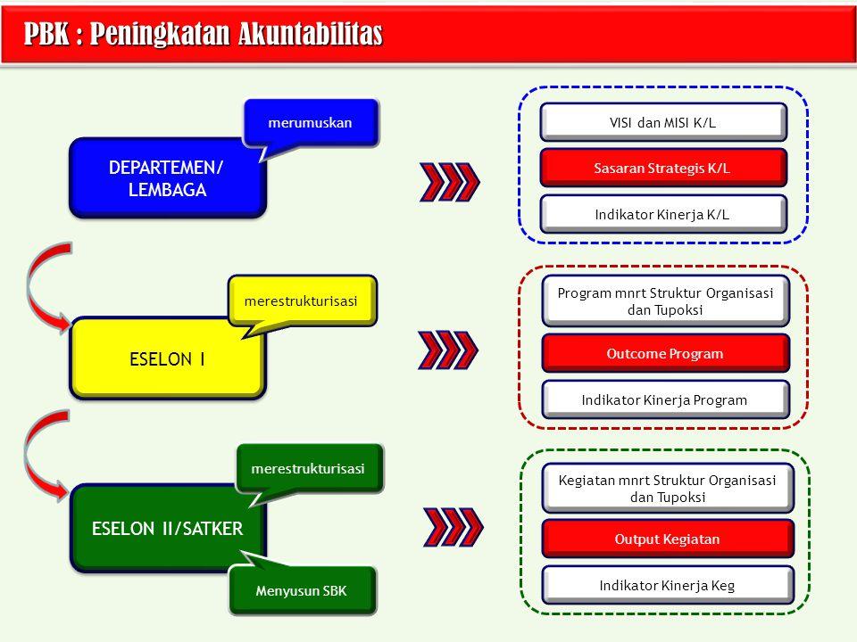 PBK : Peningkatan Akuntabilitas PBK : Peningkatan Akuntabilitas DEPARTEMEN/ LEMBAGA ESELON I ESELON II/SATKER VISI dan MISI K/L Sasaran Strategis K/L