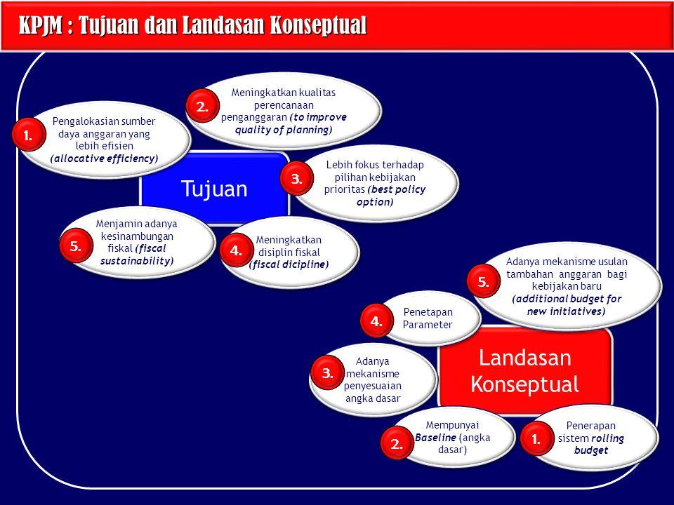 KPJM : Tujuan dan Landasan Konseptual KPJM : Tujuan dan Landasan Konseptual Tujuan Landasan Konseptual Pengalokasian sumber daya anggaran yang lebih e