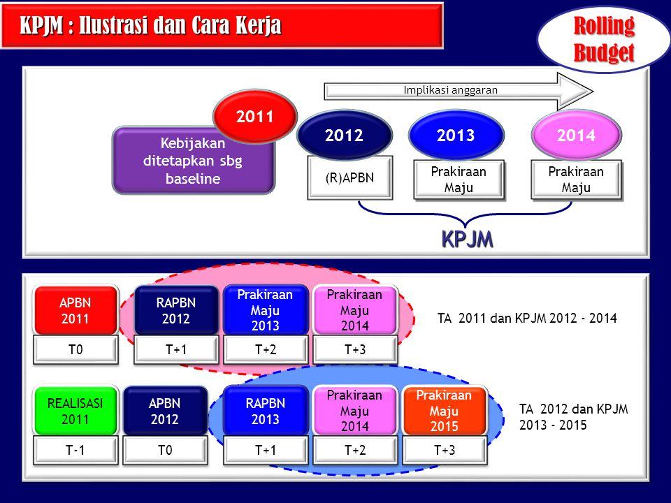 (R)APBN Prakiraan Maju Implikasi anggaran KPJM Prakiraan Maju Kebijakan ditetapkan sbg baseline 201220132014 2011 APBN 2011 APBN 2011 T0 RAPBN 2012 RA