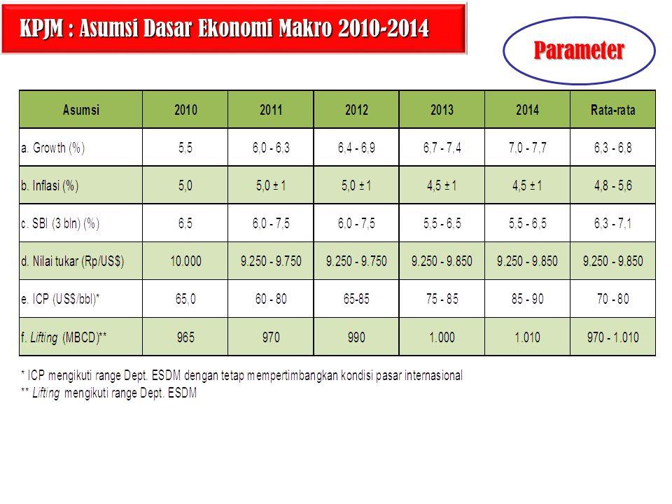16 KPJM : Asumsi Dasar Ekonomi Makro 2010-2014 KPJM : Asumsi Dasar Ekonomi Makro 2010-2014 Parameter