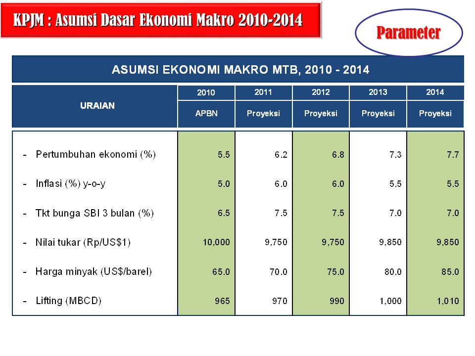 17 KPJM : Asumsi Dasar Ekonomi Makro 2010-2014 KPJM : Asumsi Dasar Ekonomi Makro 2010-2014 Parameter