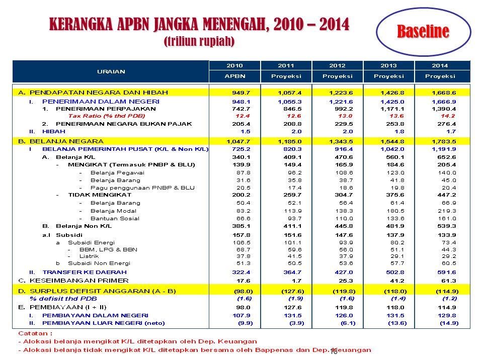 KERANGKA APBN JANGKA MENENGAH, 2010 – 2014 (triliun rupiah) 18 Baseline